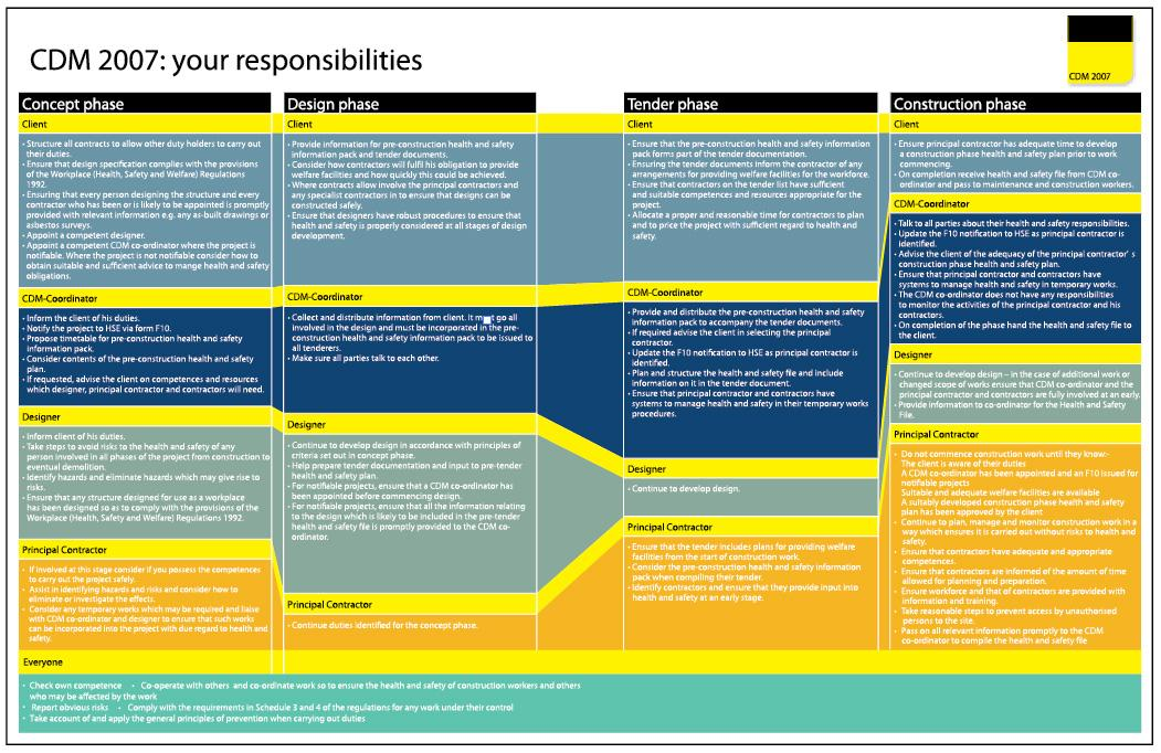 Health & Safety Law Poster - CDM Construction Regulations ...